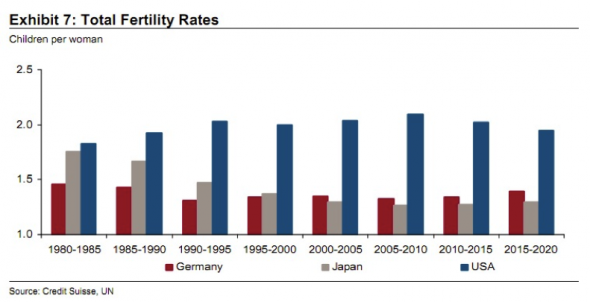Fertility rate chart